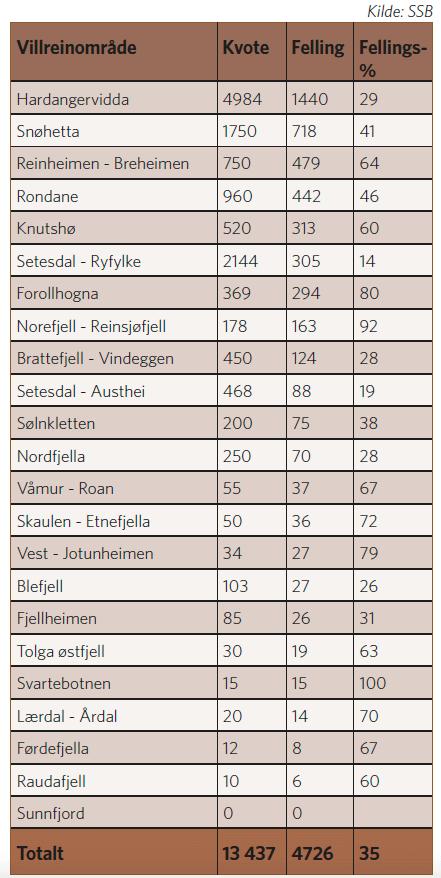 Antall felte villrein 2020
